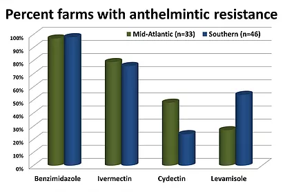 Percent farms with anthelmintic resistance