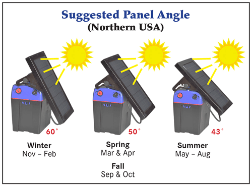 Suggested Solar Panel Tilt Angles - Northern USA