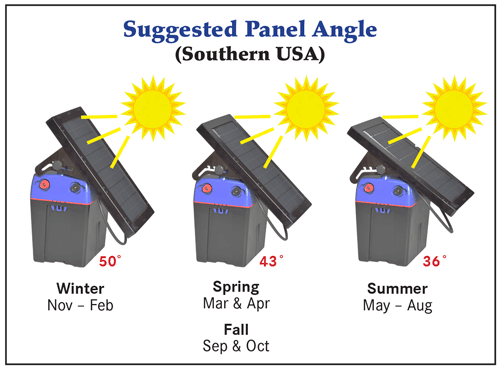 Suggested Solar Panel Tilt Angles - Southern USA