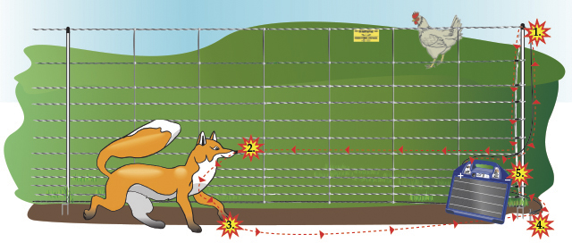 How a electric fence works